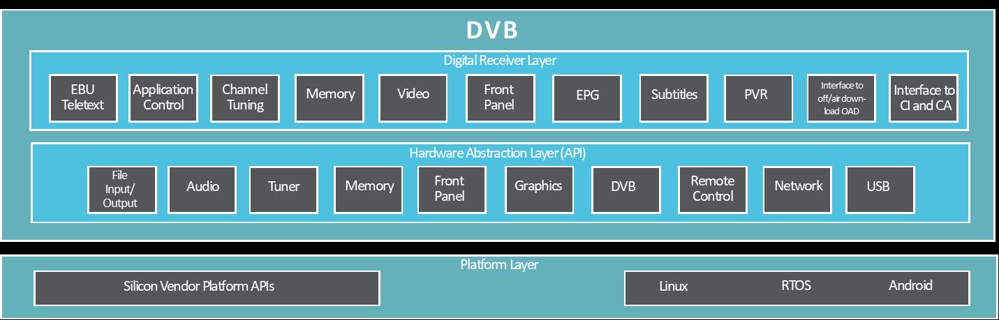 DVB Infrastructure