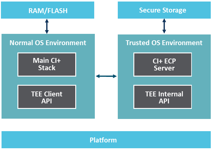 DVB Platform Infrastructure